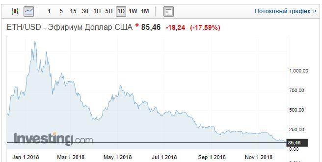 Предупреждали прямо на пике. С того момента эфир Виталика Бутерина упал на 93% или в 14 раз.